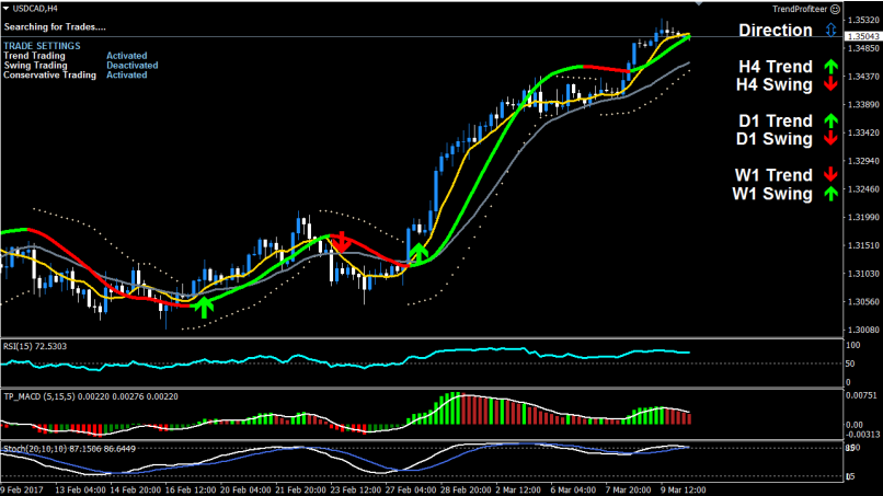 USDCAD Power Trend Buy Trade
