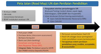 Sosialisasi BSNP Tentang Kebijakan Ujian Nasional (UN) Tahun 2018