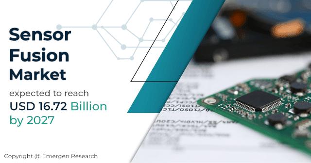 Sensor Fusion Market size was valued at USD 4.06 Billion in 2019