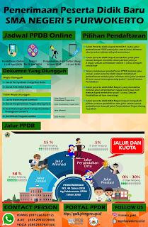 Info PPDB SMA Negeri 5 Purwokerto Tahun Pelajaran 2020/2021