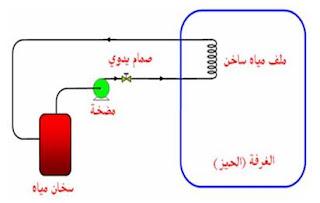 منظومة التدفئة التي تعمل تبعا لنظام التحكم الآلي ذو الحلقة المفتوحة