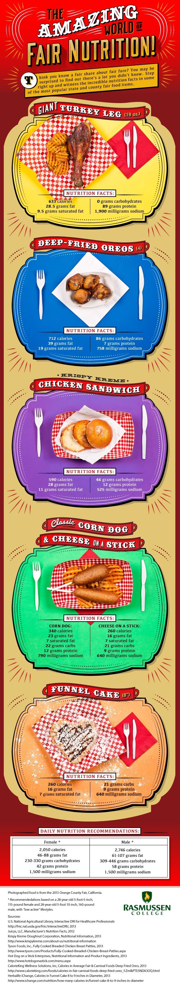 The Amazing World of Fair Nutrition #infographic