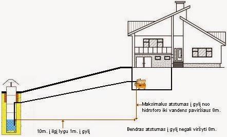 Hidroforo įrengimo schema