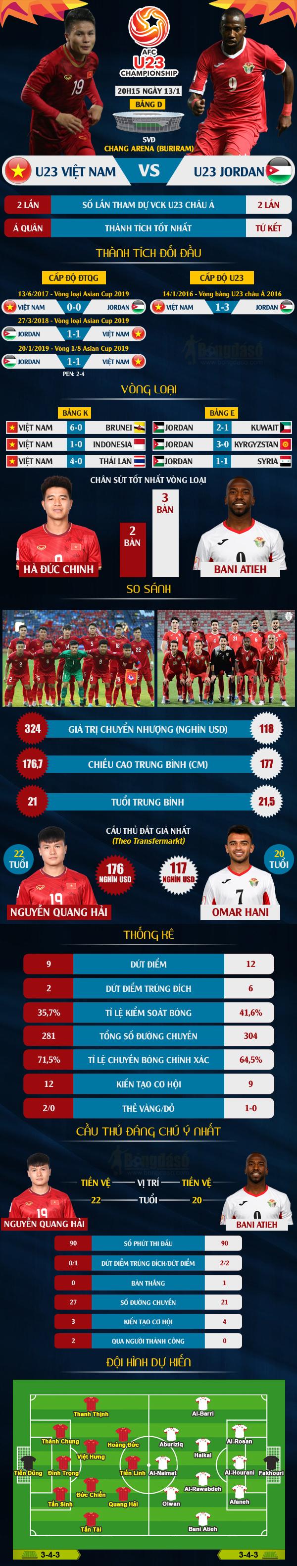 ĐỒ HỌA U23 Việt Nam - U23 Jordan: Vị thế thay đổi