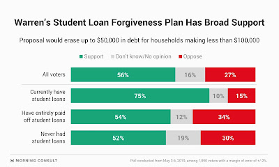 Warren Loan Forgiveness