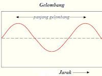 Rumus Dan Pengertian Periode, Frekuensi, Panjang Gelombang dan Cepat Rambat Gelombang beserta Contoh Soalnya