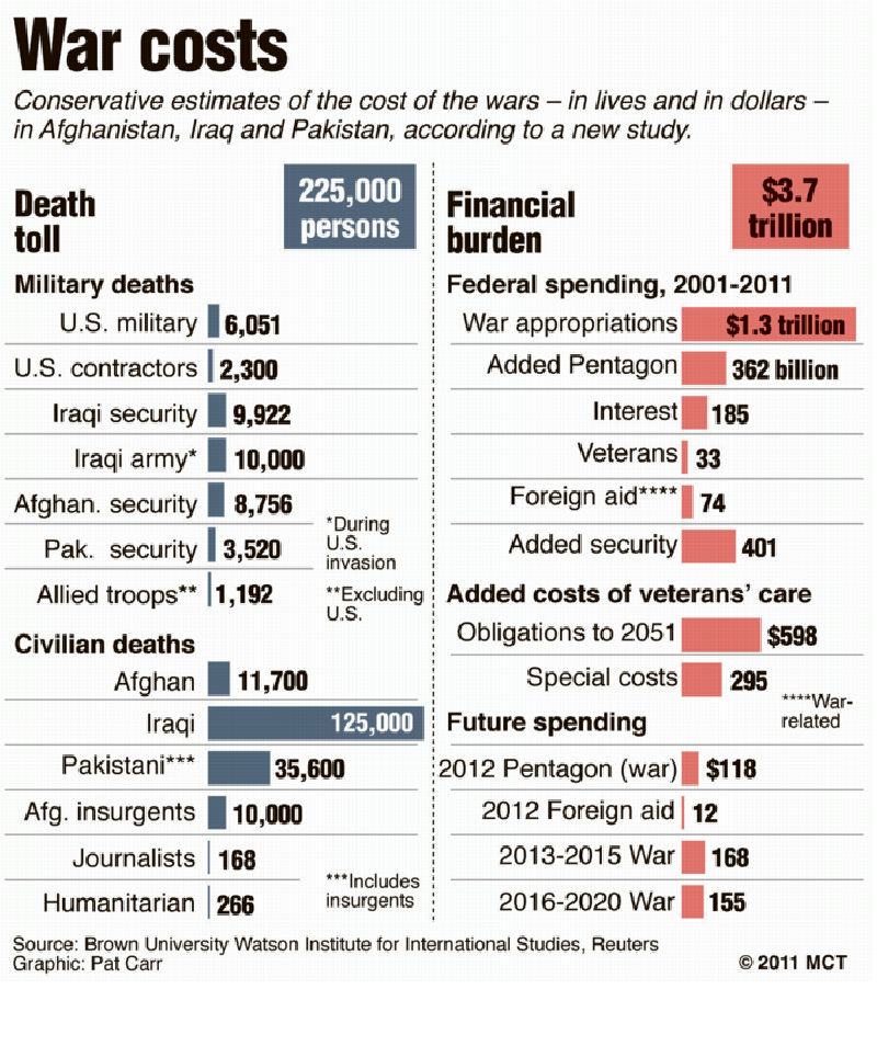 Cost Of Backyard Fence: War News Updates: Iraq War Will Cost More Than The Second