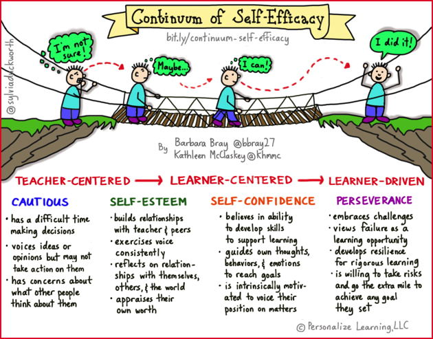 "student self efficacy According to albert bandura, self-efficacy is ""the belief in one's capabilities to  organise and  develop deeper interest in the activities in which they participate."