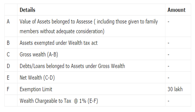How to calculate wealth tax in India Complete Guide