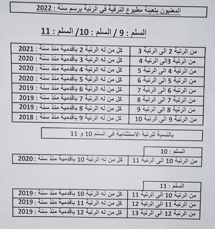 المعنيون بتعبئة مطبوع الترقية في الرتبة برسم السنة 2022