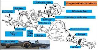komponen gardan dan fungsinya