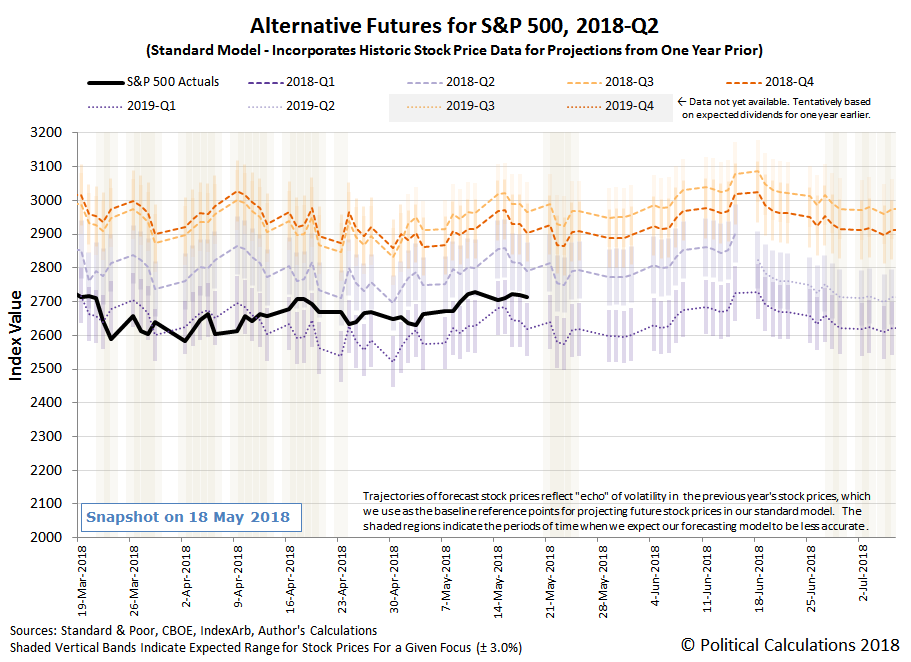 Alternative Futures - S&P 500 - 2018Q2 - Standard Model - Snapshot on 18 May 2018