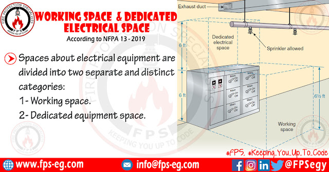 Working Space & Dedicated Electrical Space According to NFPA 70 (NEC)