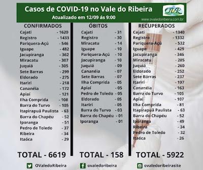 Vale do Ribeira soma 6619 casos positivos, 5922 recuperados e 158 mortes do Coronavírus - Covid-19.