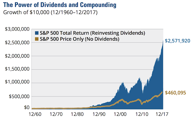 best long term dividend paying stocks