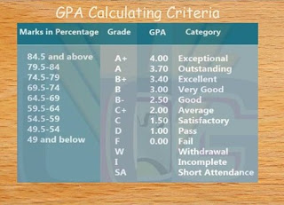 GPA calculator online by engineer hammad