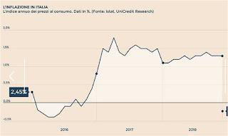 previsioni inflazione italia