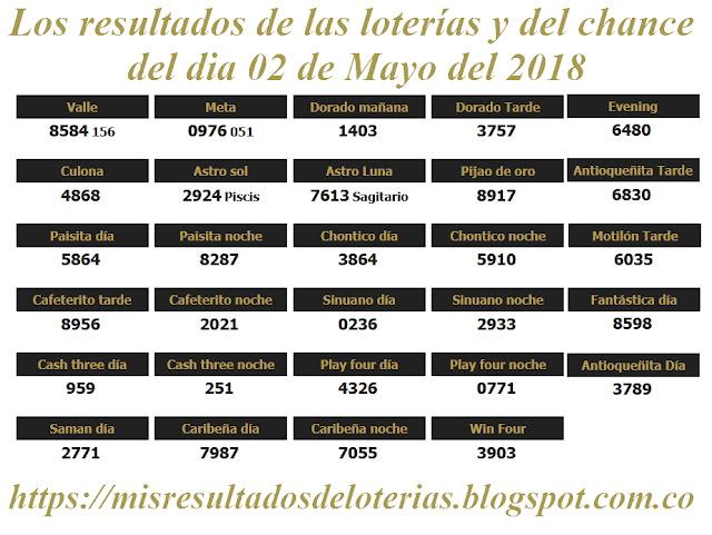 Resultados de las loterías de Colombia - Ganar chance - Los resultados de las loterías y del chance del dia 02 de Mayo del 2018