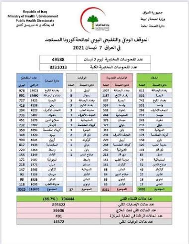 الموقف الوبائي والتلقيحي اليومي لجائحة كورونا في العراق ليوم الاربعاء الموافق ٧ نيسان ٢٠٢١