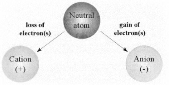 pengertian ion