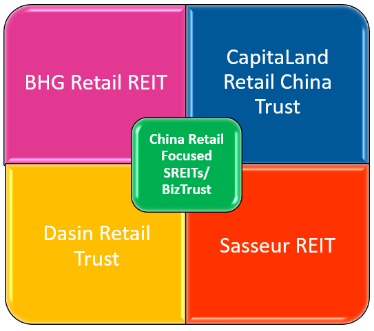 China Retail Focused SREITs and BizTrust - BHG vs CRCT vs DRT vs Sasseur