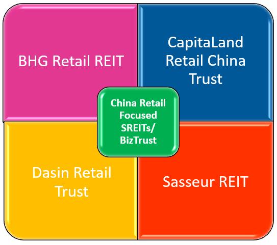 China Retail Focused SREITs and BizTrust - BHG vs CRCT vs DRT vs Sasseur