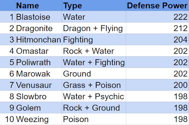 Best defense in pokemon go - Evilbean