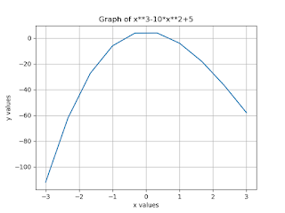 Write a Program to find the root of equation y = x3-10x2+5 which lies in [0,1]