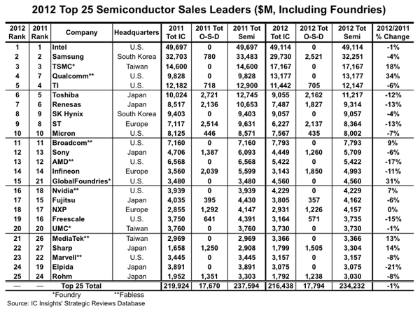 PC's Semiconductors Blog: Pure-play foundries and fabless
