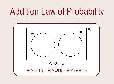 Addition Law of Probability
