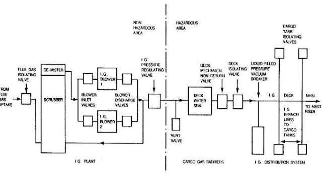 GENERAL ARRANGEMENT OF THE INERT GAS SYSTEM.