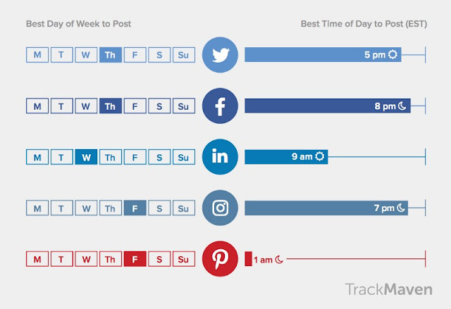 What is Best Time To Post On Social Media (July 2019) Update & Reviews