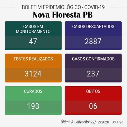 Nova Floresta tem 6 óbitos provocados pela Covid-19. Veja boletins de municípios