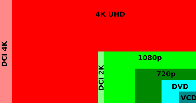 What is the difference between HD and SD & 4k