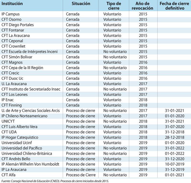 Lista de las universidades, IP y CFT que han dejado de funcionar