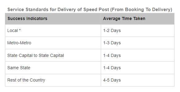 स्पीड पोस्ट पारगमन समय (speed post transit time)