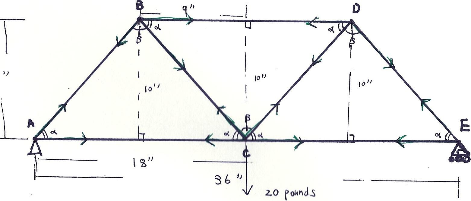 the body diagram of the truss bridge is