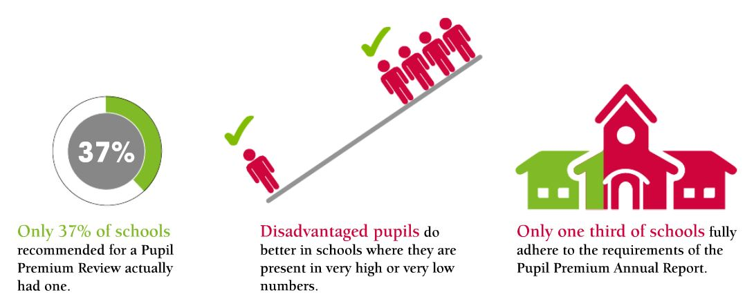 Only 37% of schools recommended for a Pupil Premium Review actually had one. Disadvantaged pupils do better in schools where they are present in very high or very low numbers. Only one third of schools fully adhere to the requirements of the Pupil Premium Annual Report.