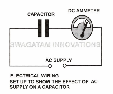 effect of AC on a capacitor