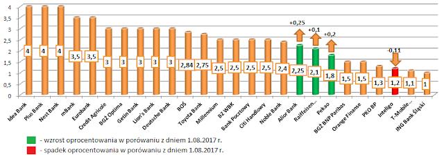 Najlepsze lokaty w poszczególnych bankach - wrzesień 2017 r.