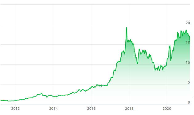 Aselsan Son 10 Yıl Grafiği