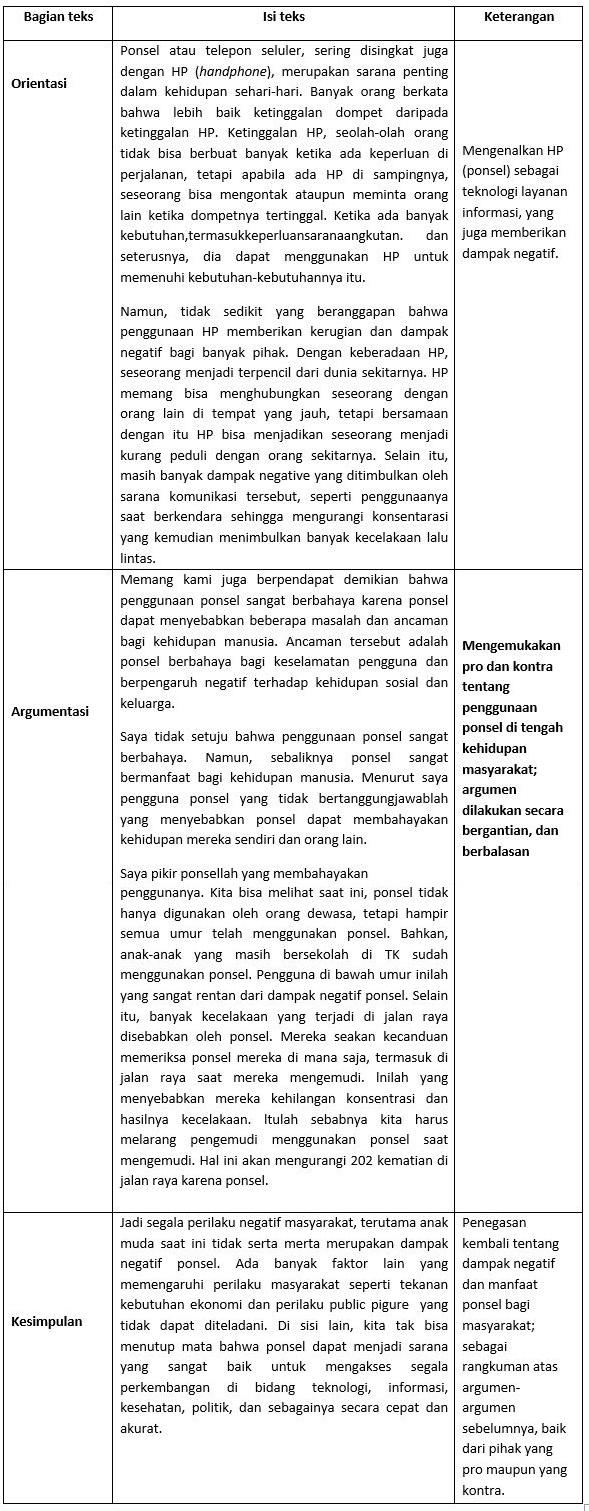 Struktur Teks Argumentasi : struktur, argumentasi, Materi, Struktur, Debat, Mapel, Bahasa, Indonesia, Kelas, SMA/MA, Bospedia
