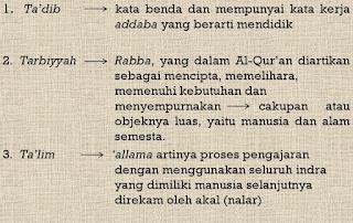 Makalah Tarbiyah Ta'lim Dan Ta'dib Dalam Al Qur'an Dan As Sunnah