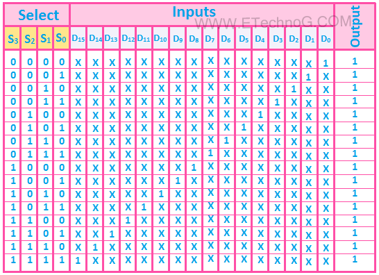16 to 1 multiplexer truth table