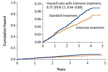 図:血圧と死亡リスク
