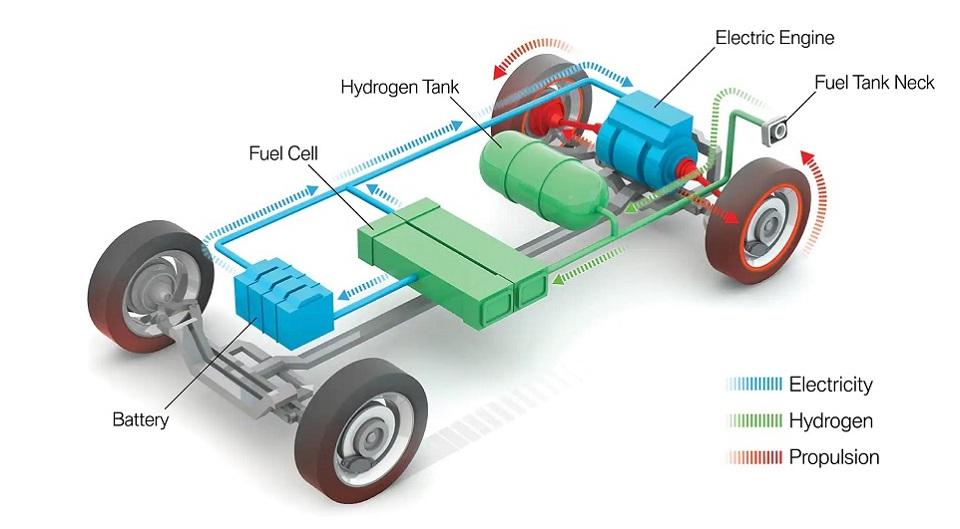 Hệ thống truyền lực pin - nhiên liệu thân thiện với môi trường