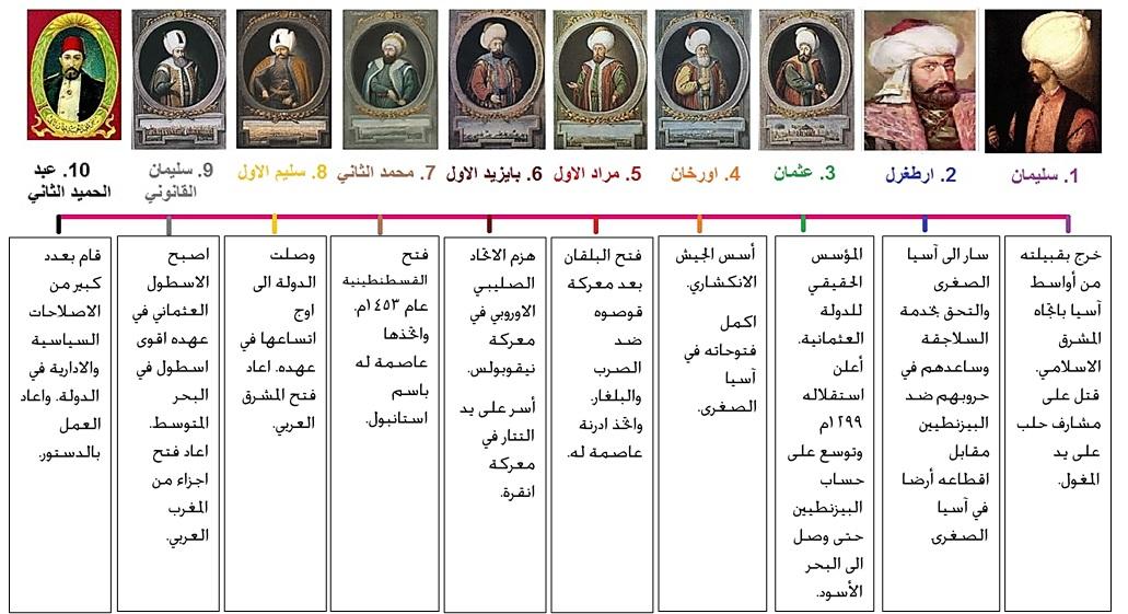 الدولة العثمانية Photo: سنافر على سلم التاريخ: نشأة الدولة العثمانية وفتوحاتها في