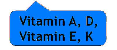 वसा में घुलनशील विटामिन