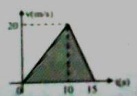 Contoh soal kinematika SBMPTN dan pembahasan
