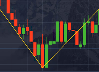 How to use the zigzag indicator on a pocket options broker